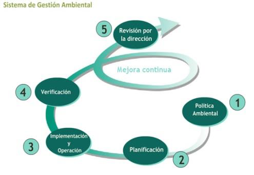 sist_gestion_Ambiental