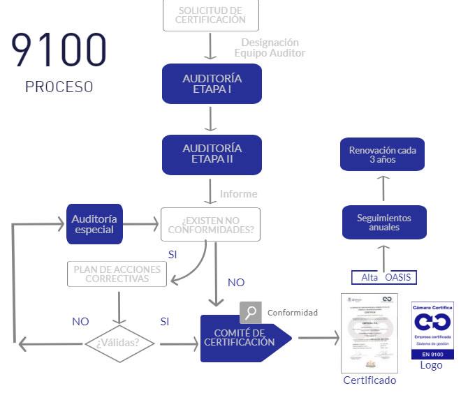 proceso_certificacion_9100