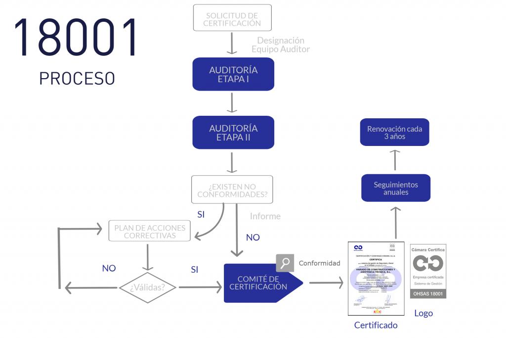 OHSAS18001Proceso
