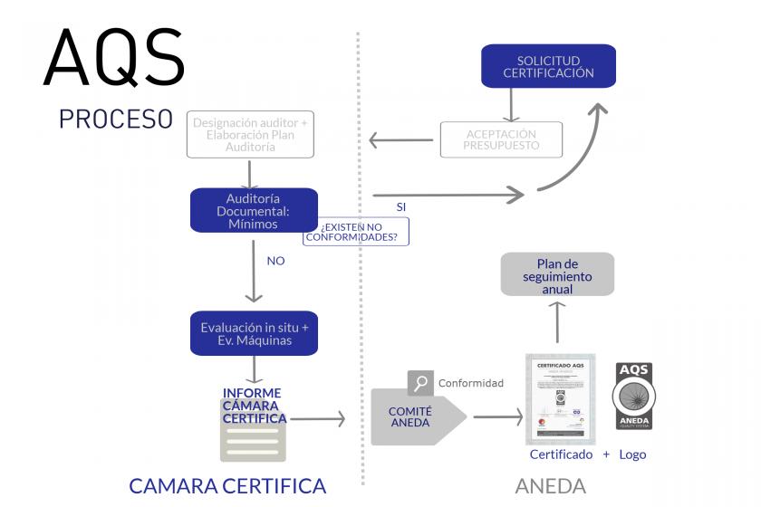 Calidad Vending Certificación AQS