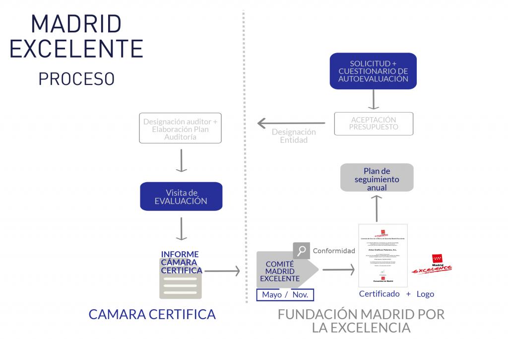 MadridExcelenteProceso
