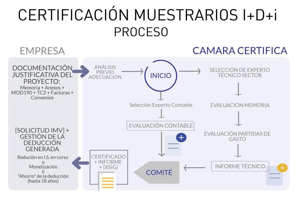 MuestrariosIDi_Proceso