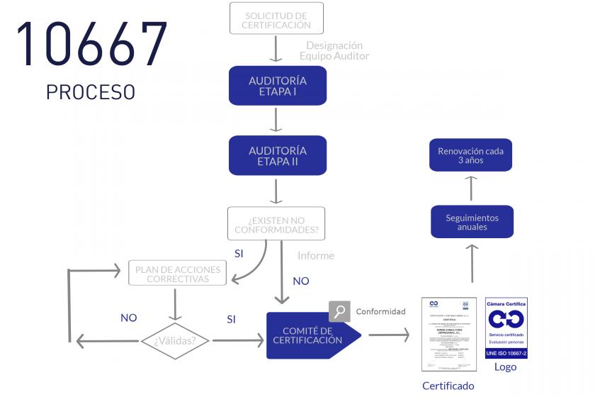 UNE 10667 Proceso Certificación