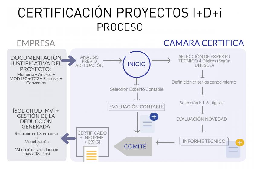 Certificación Proyectos I+D+i - Proceso