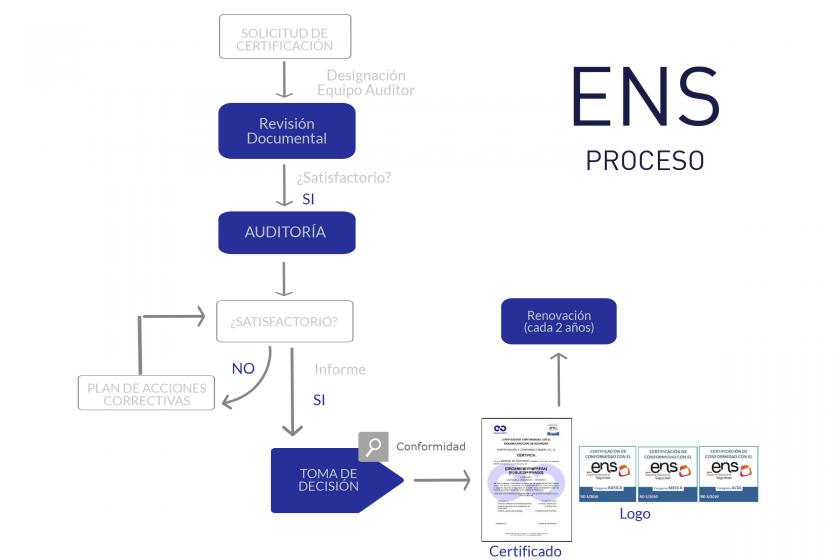 Proceso Certificación ENS Esquema Nacional de Seguridad