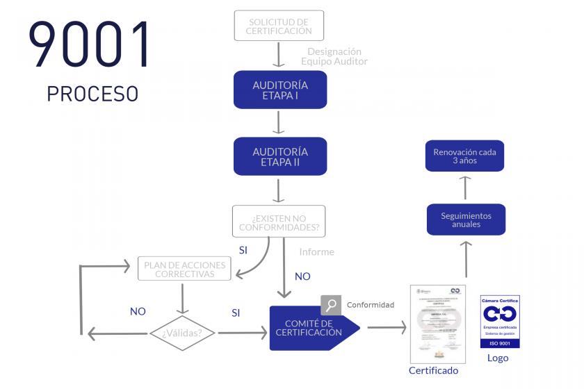 9001 Proceso certificación