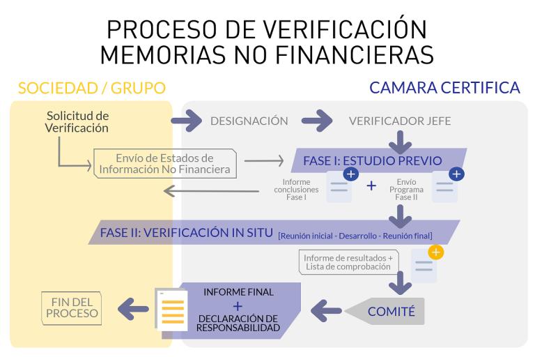 Proceso Verificación Información No Financiera