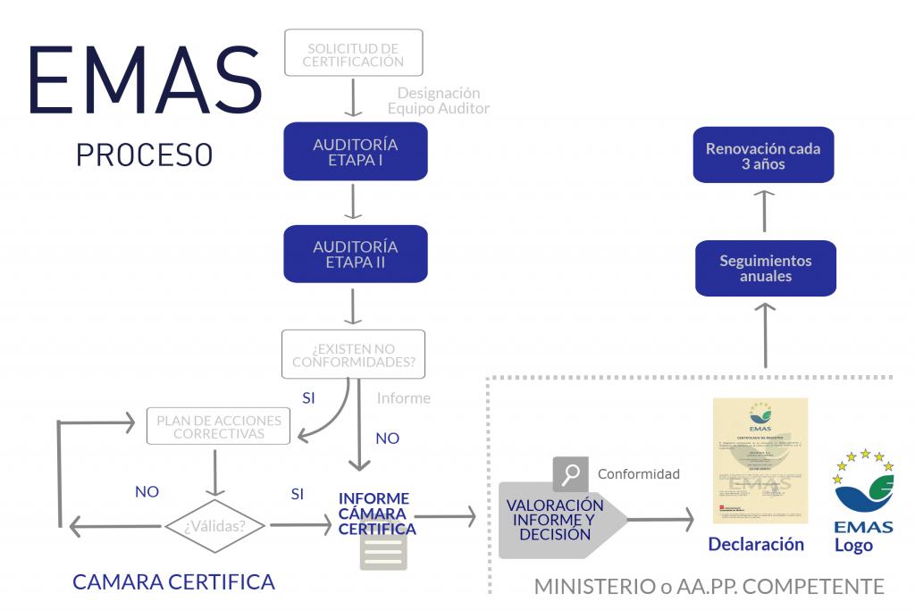 EMAS Proceso Verificación