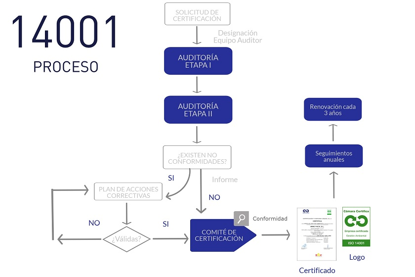 ISO 14001 Proceso
