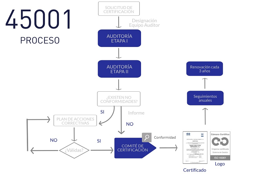 ISO 45001 Proceso