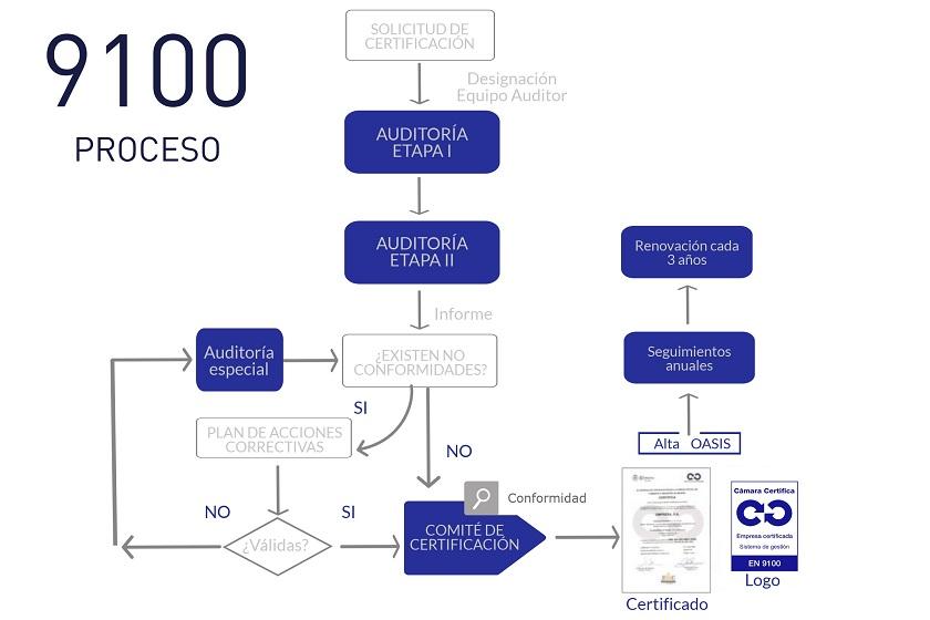 Proceso Certificación 9100 Calidad Aeroespacial