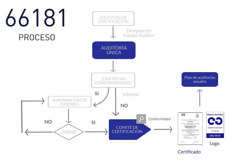 Proceso Certificación UNE 66181