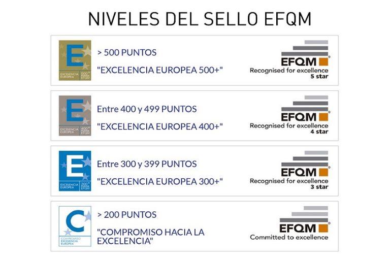 Niveles EFQM Puntuacion