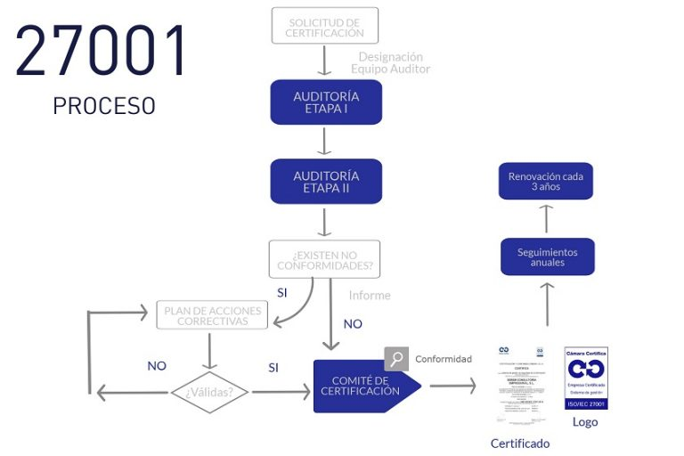 Proceso ISO 27001