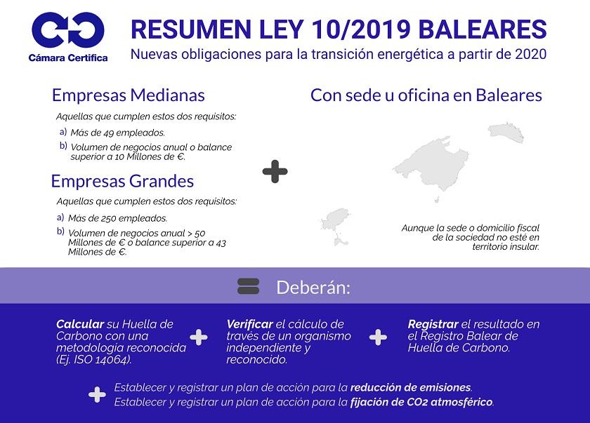 Resumen Ley 10/2019 Baleares Huella de Carbono