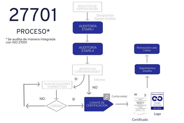 Proceso Certificación ISO 27701